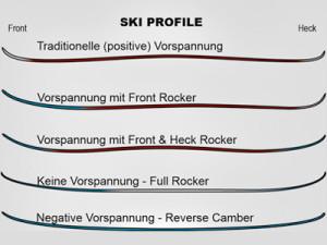 Vorspannung Ski
