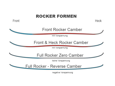 Rocker & Reverse Camber